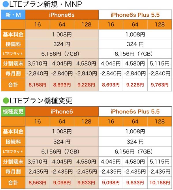 au iPhone6s Plus料金表