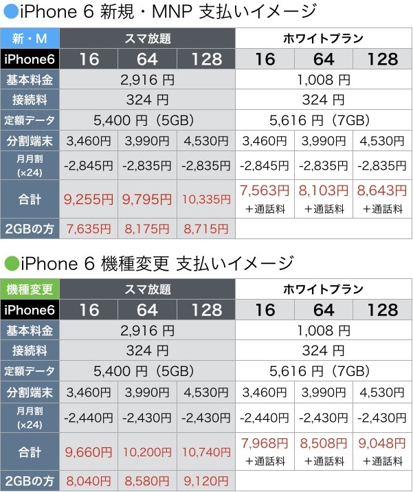 iphone6sbryoukinneage