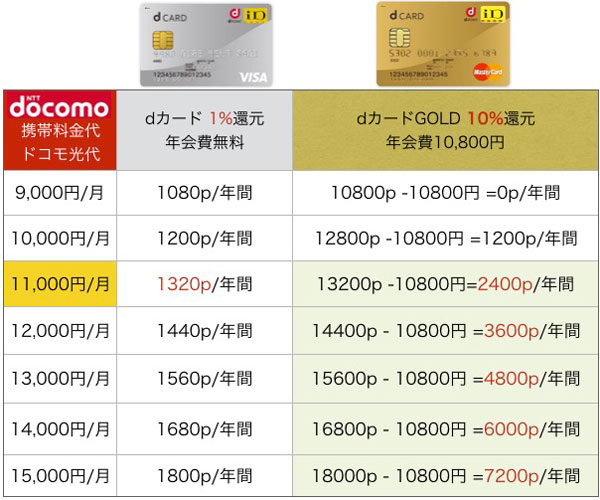dcard-gold11012
