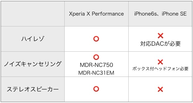 xperia-iphone-soundh